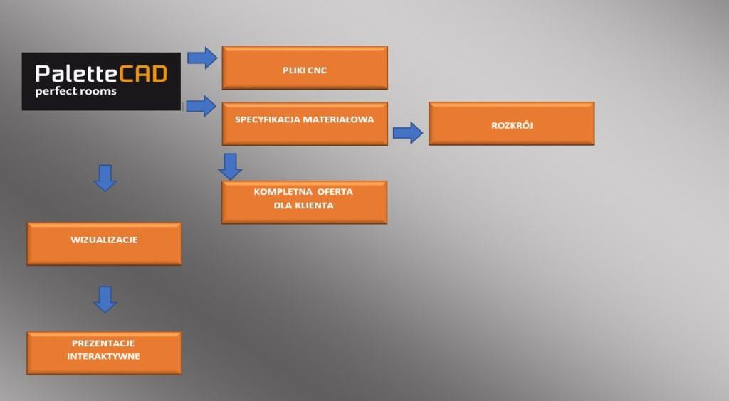 dokumentacja techniczna paletteCAD produkcja CNC